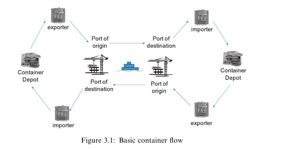 container flow